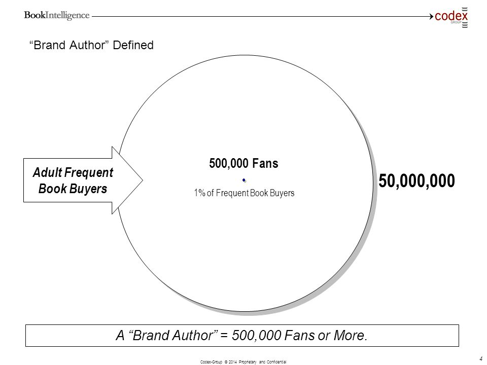 Brand Author Defined
