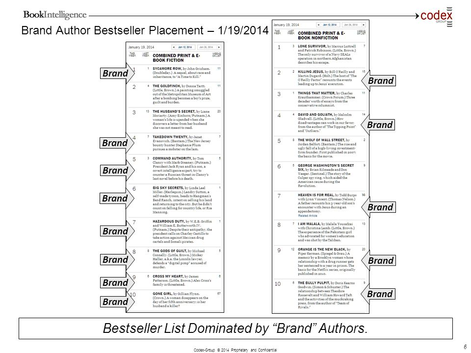 Brand Author Bestseller Placement – 1/19/2014