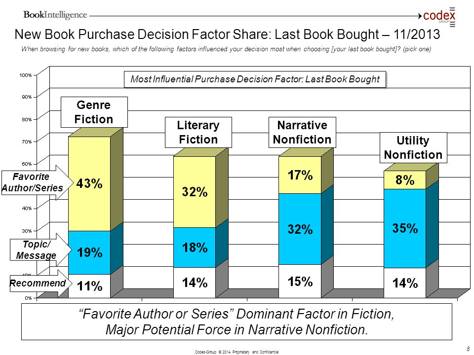 New Book Purchase Decision Factor Share: Last Book Bought – 11/2013