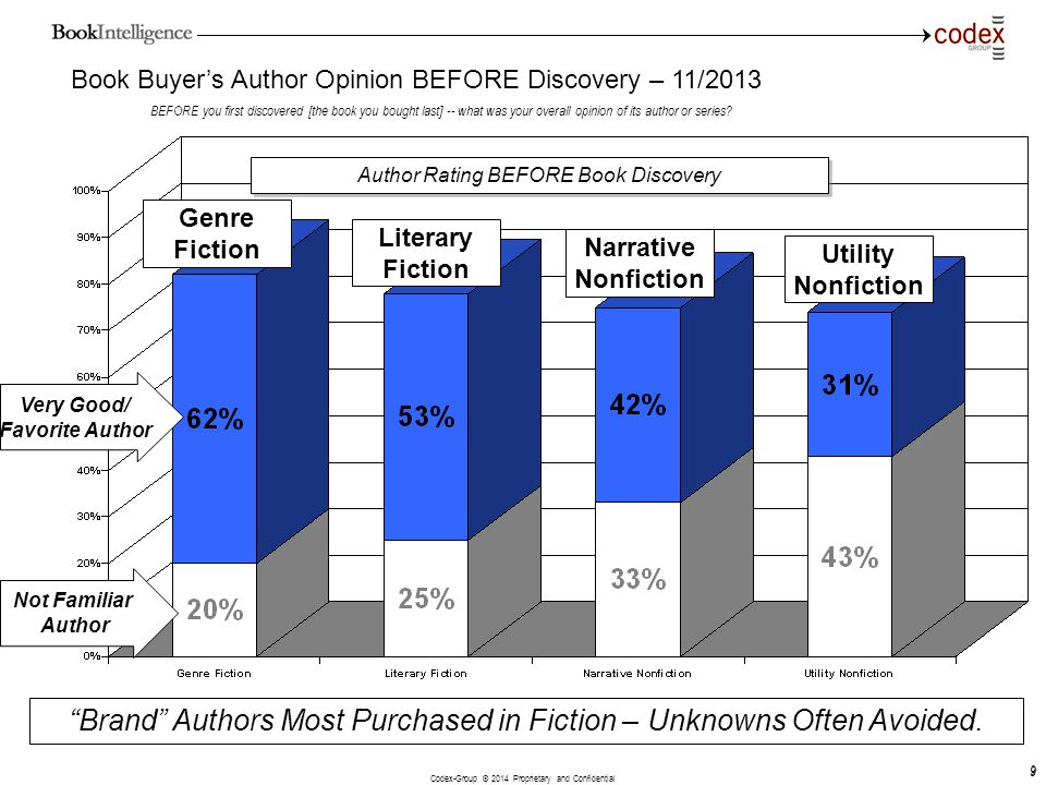 Brand Authors Most Purchased in Fiction – Unknowns Often Avoided.