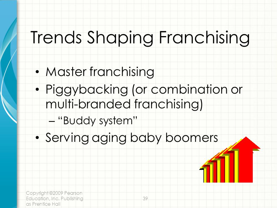 Trends Shaping Franchising