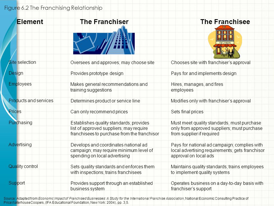 Figure 6.2 The Franchising Relationship