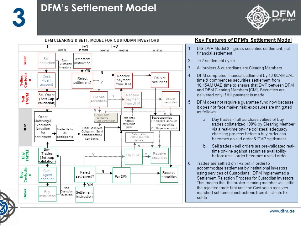 3 DFM's Settlement Model Key Features of DFM's Settlement Model