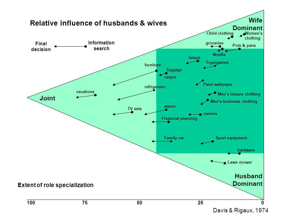 Relative influence of husbands & wives