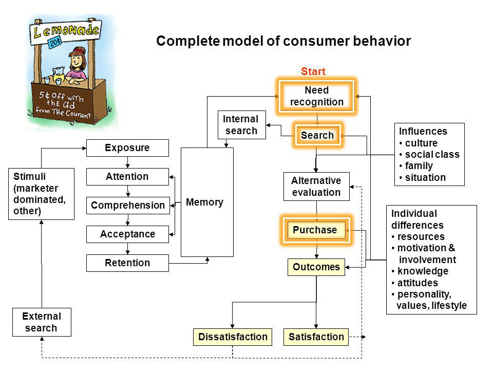lifestyle consumer behavior