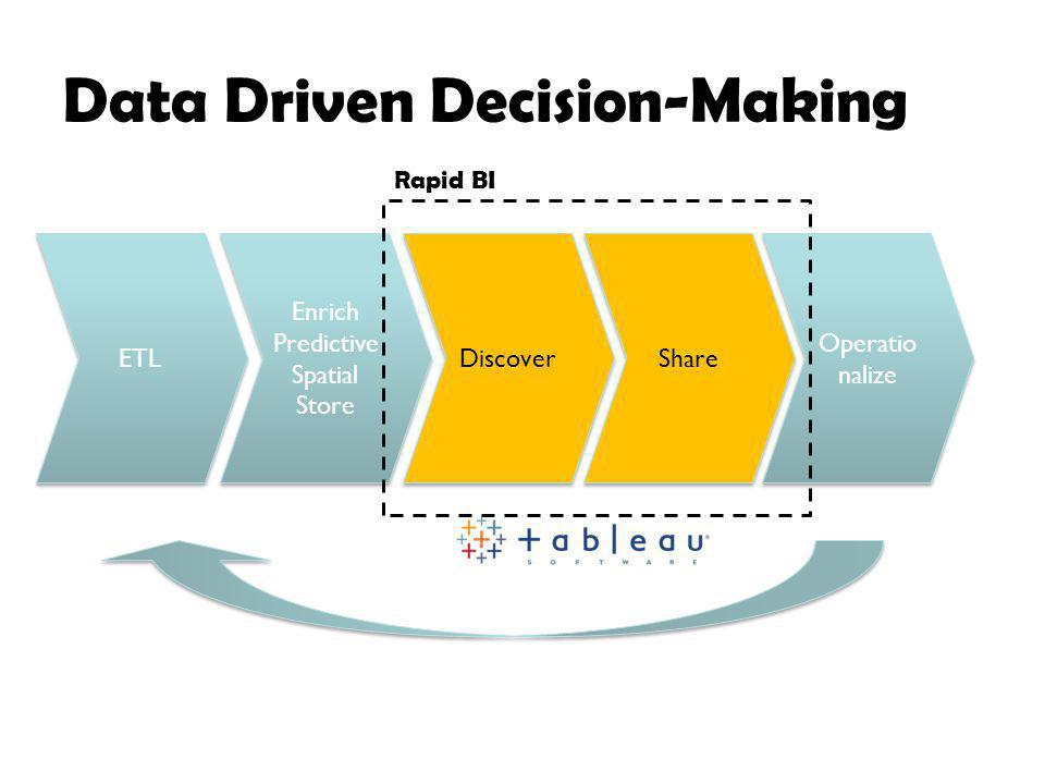 Data Driven Decision-Making