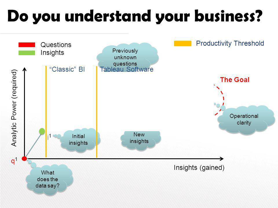 Do you understand your business