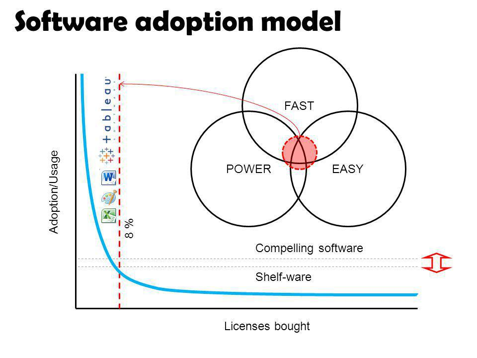 Software adoption model