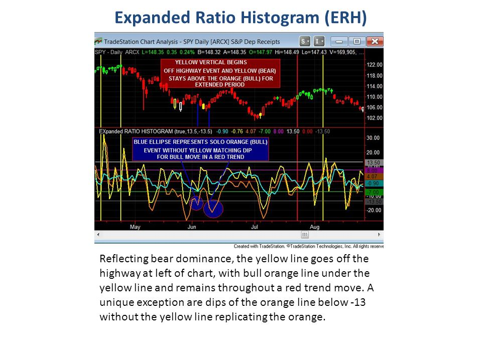 Expanded Ratio Histogram (ERH)