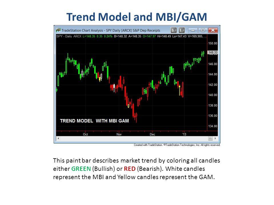 Trend Model and MBI/GAM