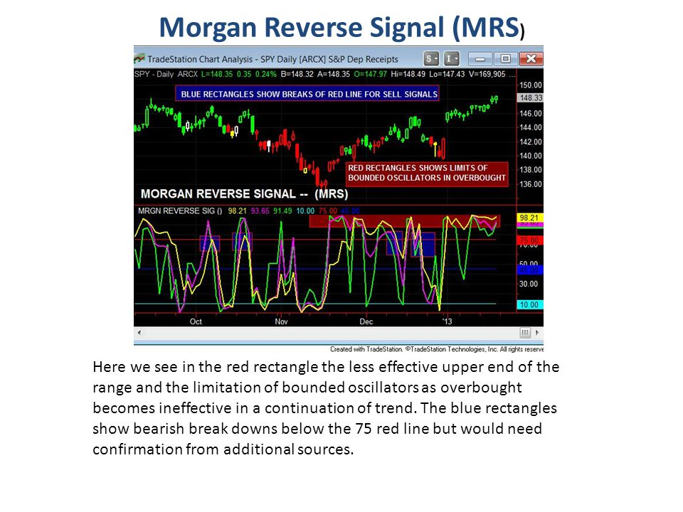 Morgan Reverse Signal (MRS)