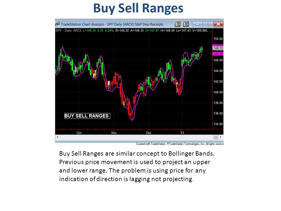Buy Sell Ranges