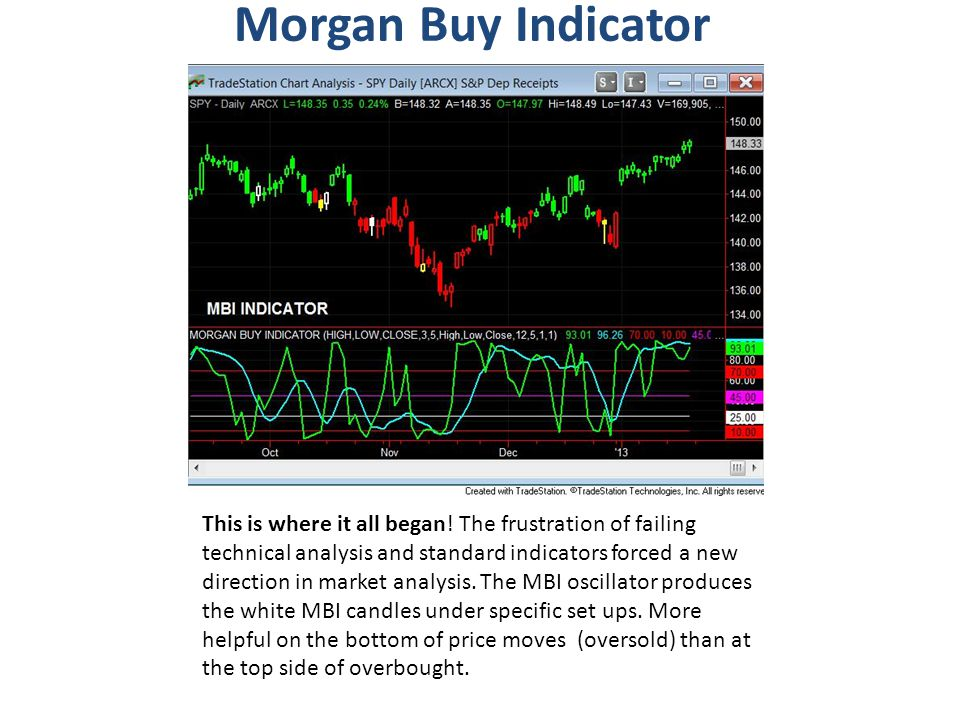 Morgan Buy Indicator