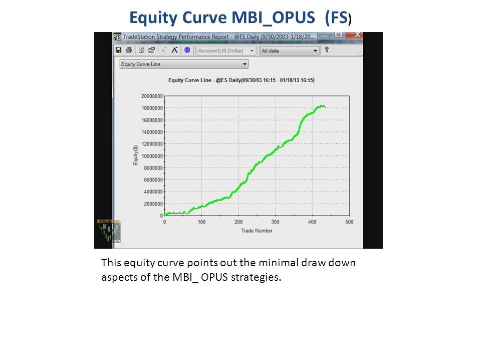 Equity Curve MBI_OPUS (FS)