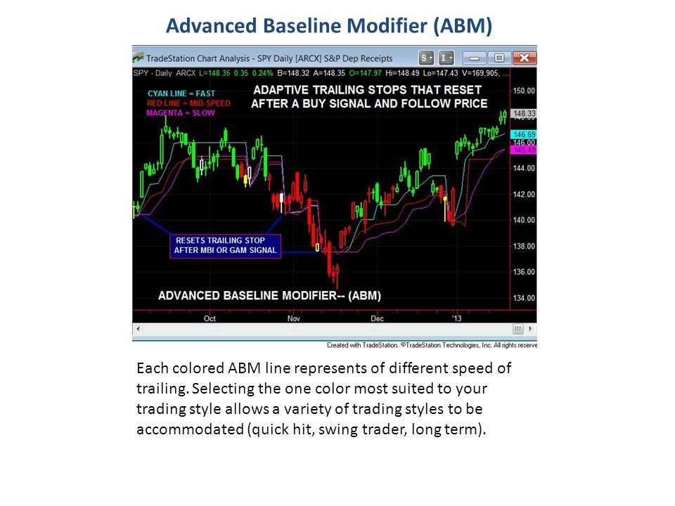 Advanced Baseline Modifier (ABM)