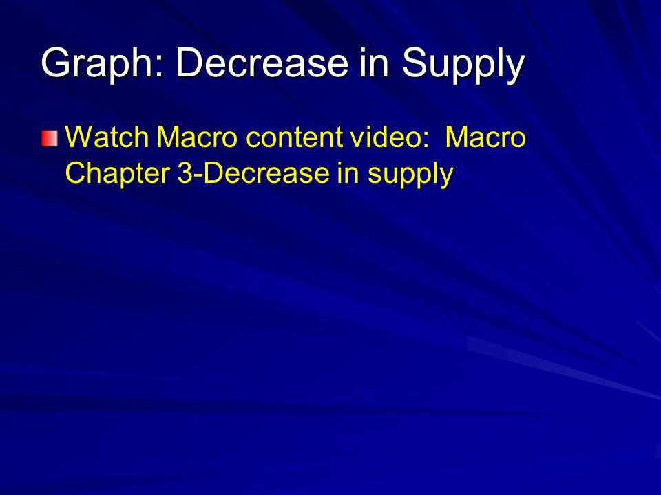 Graph: Decrease in Supply