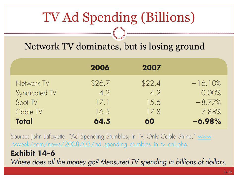 TV Ad Spending (Billions)