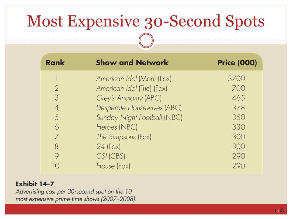 Most Expensive 30-Second Spots