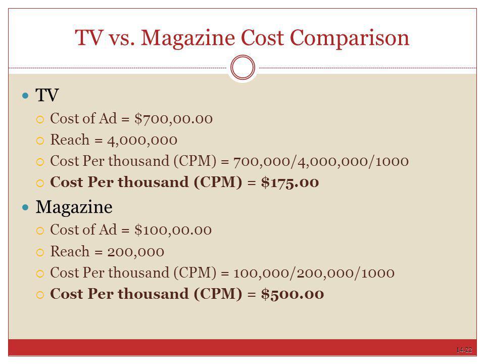TV vs. Magazine Cost Comparison