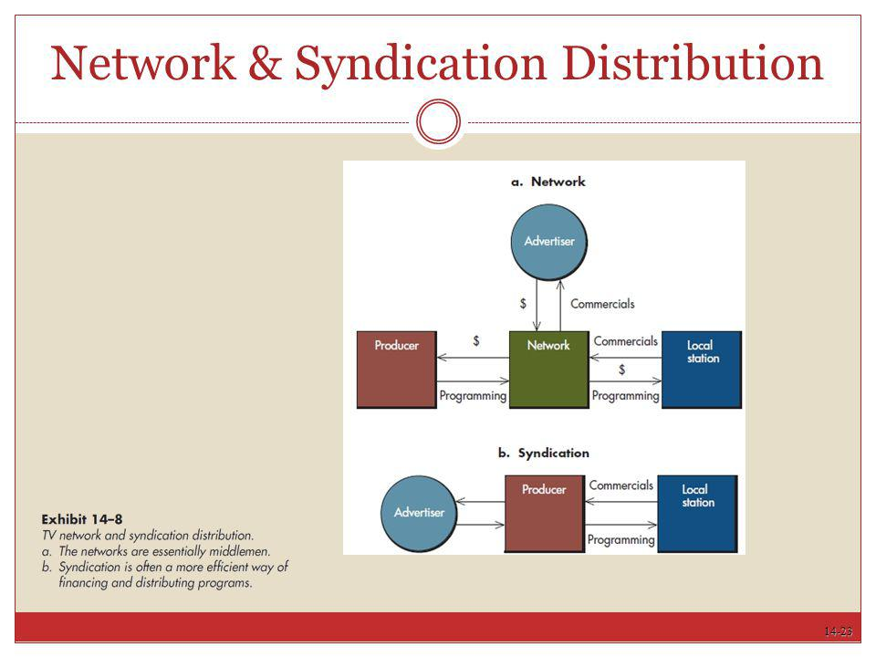 Network & Syndication Distribution