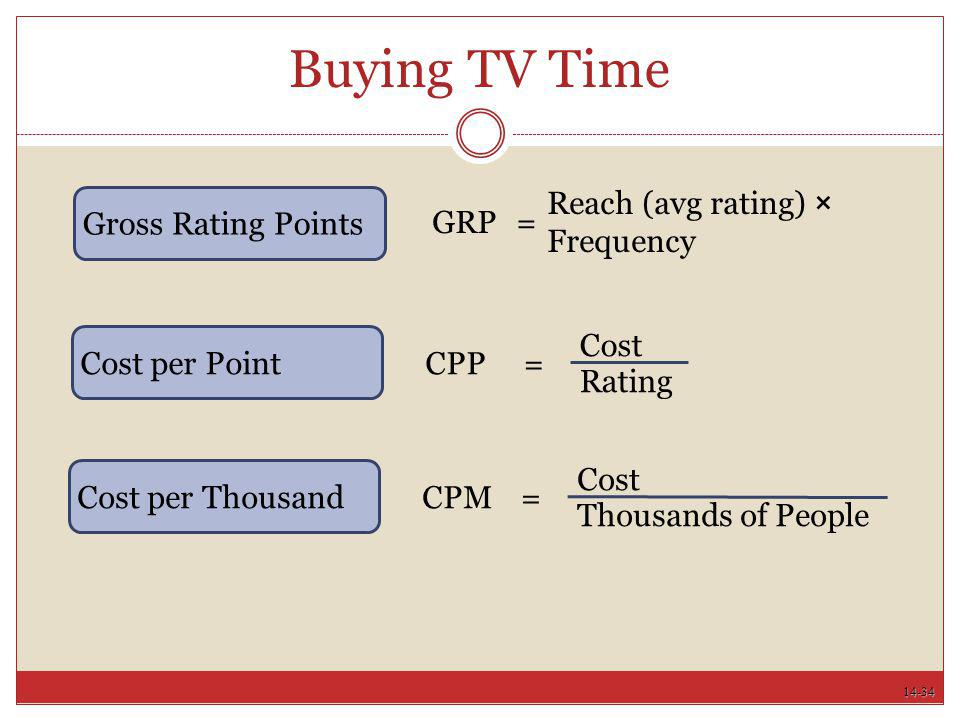 Buying TV Time Gross Rating Points Reach (avg rating) × Frequency =