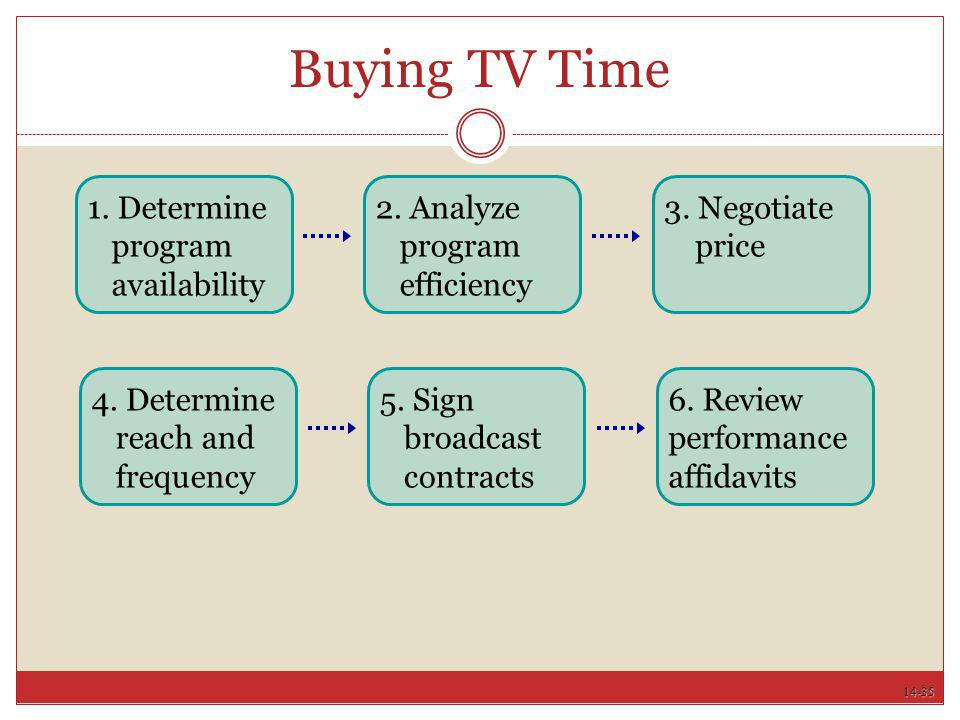 Buying TV Time 1. Determine program availability