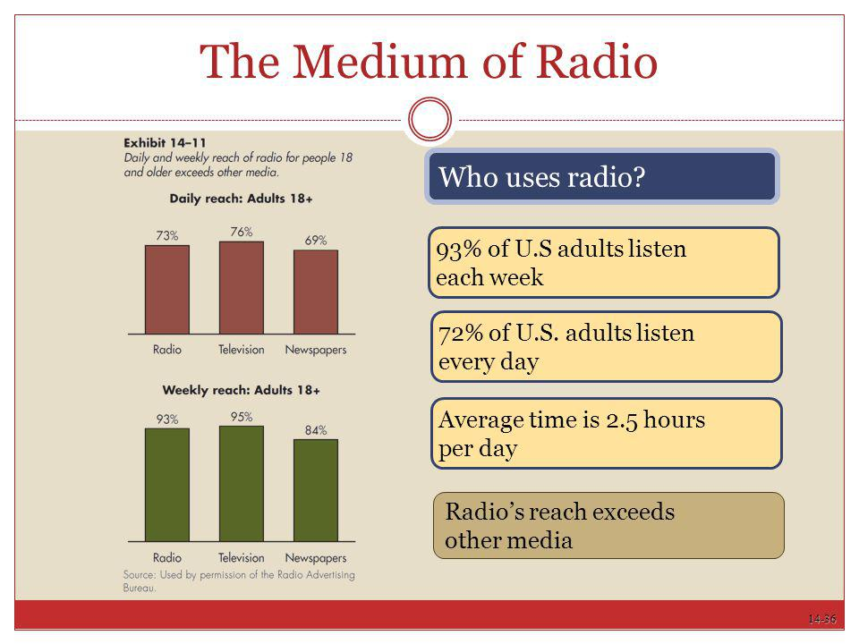 The Medium of Radio Who uses radio 93% of U.S adults listen each week