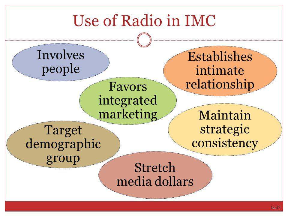 Use of Radio in IMC Involves people Establishes intimate relationship