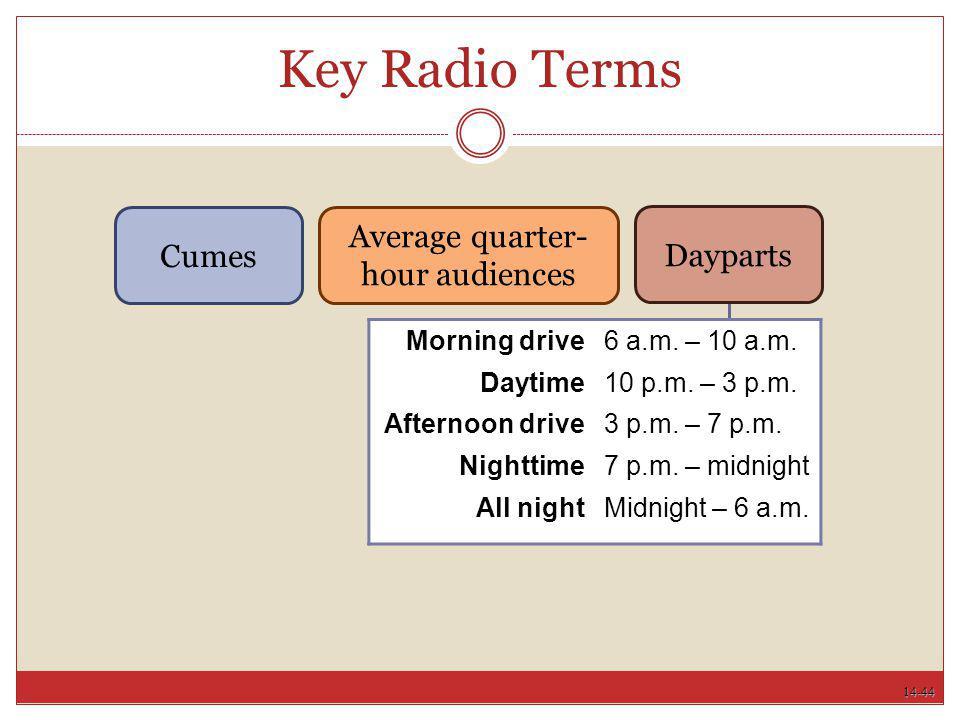 Average quarter-hour audiences