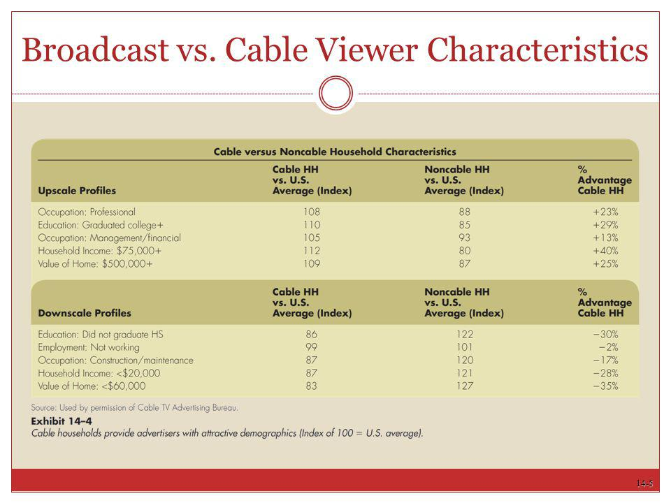 Broadcast vs. Cable Viewer Characteristics