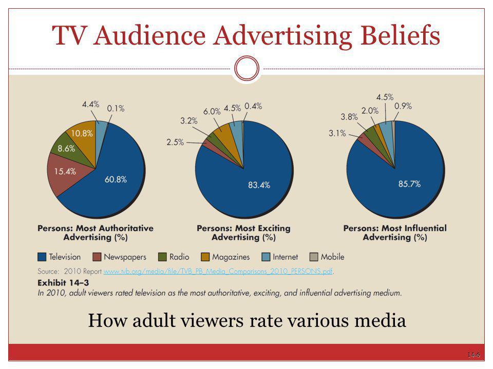 TV Audience Advertising Beliefs