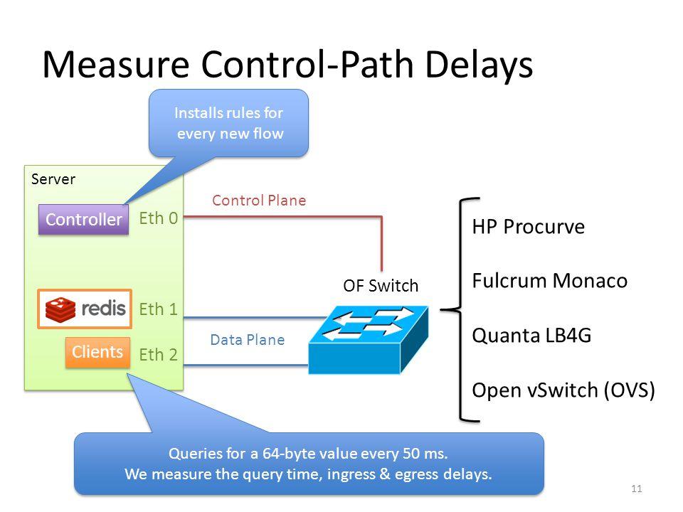 Measure Control-Path Delays