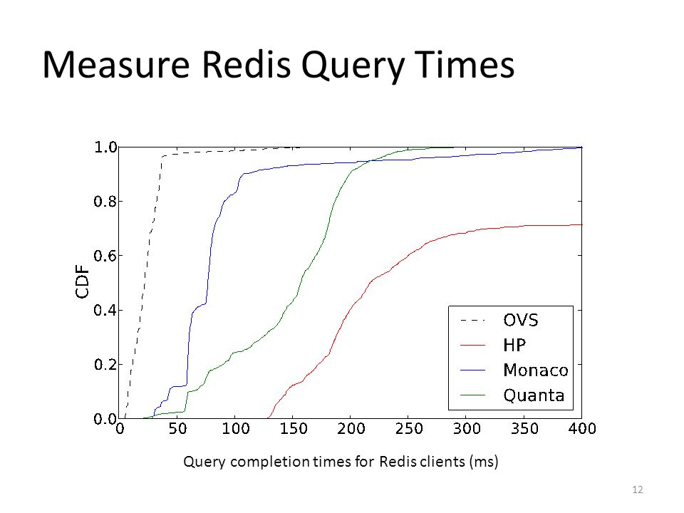 Measure Redis Query Times