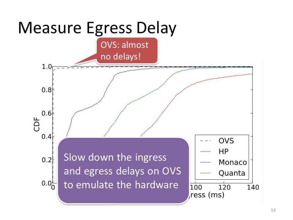 Measure Egress Delay