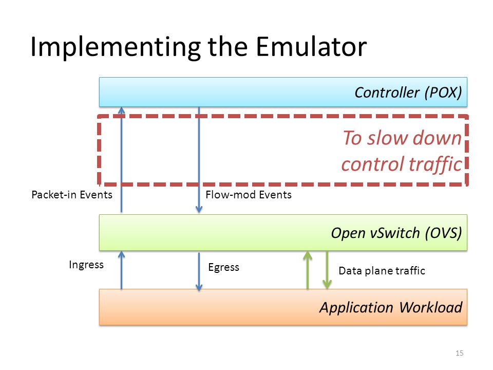 Implementing the Emulator