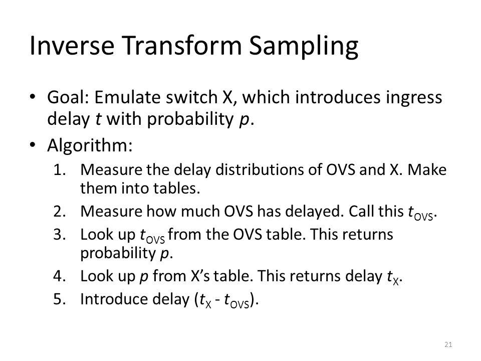 Inverse Transform Sampling