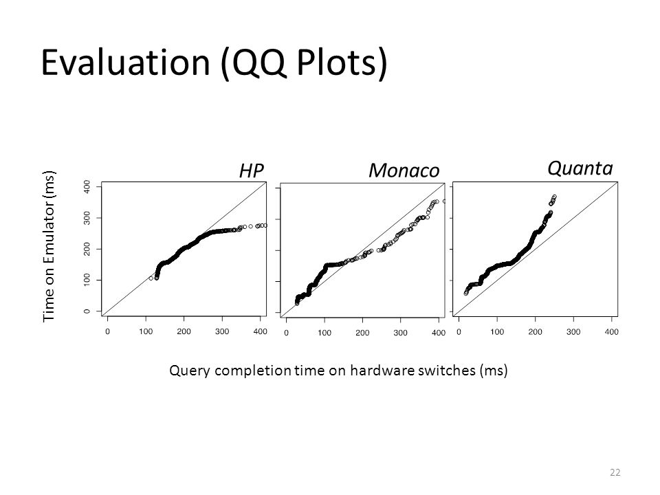 Evaluation (QQ Plots) HP Monaco Quanta Time on Emulator (ms)