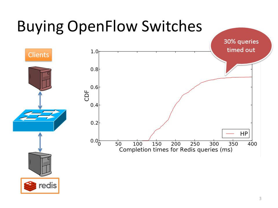 Buying OpenFlow Switches