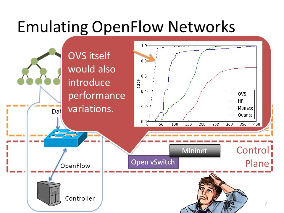 Emulating OpenFlow Networks