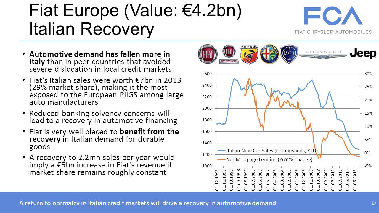 Fiat Europe (Value: €4.2bn) Italian Recovery