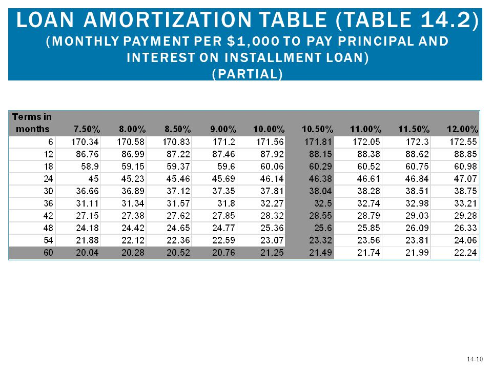 Loan Amortization Table (Table 14