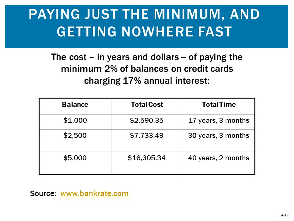 Paying Just the Minimum, and Getting Nowhere Fast