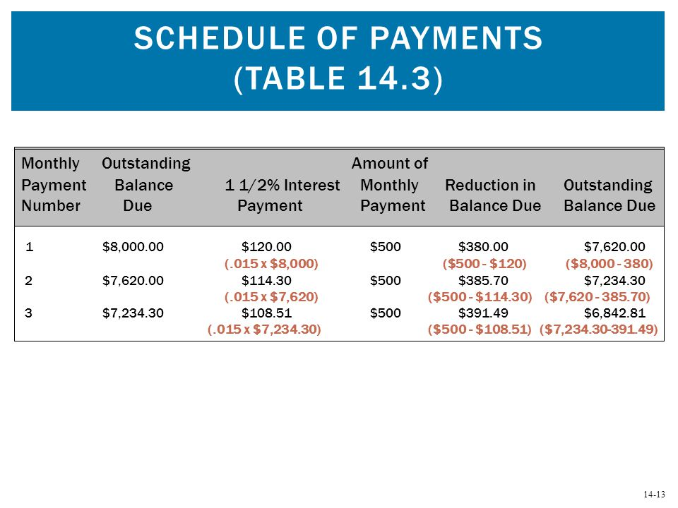 Schedule of Payments (Table 14.3)