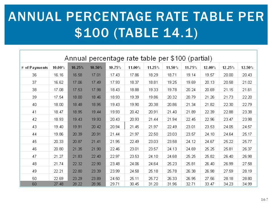 Annual Percentage Rate Table per $100 (Table 14.1)