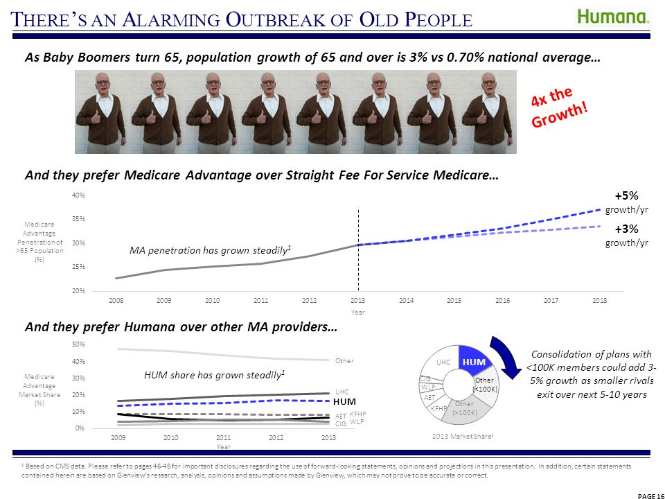 Seniors Vote for MA – Even the CBO Gets It