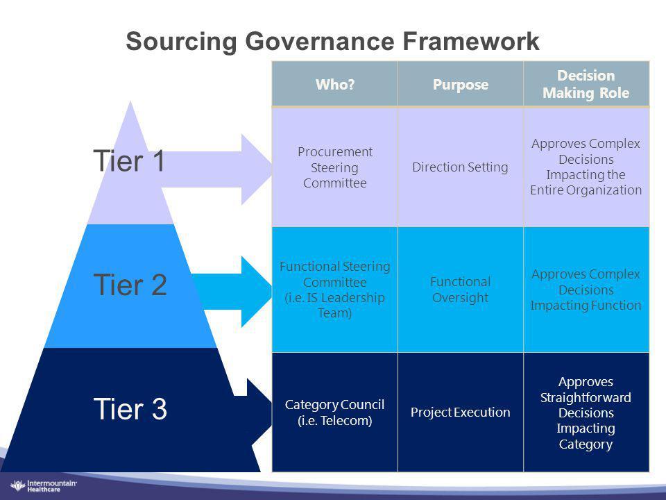 Sourcing Governance Framework