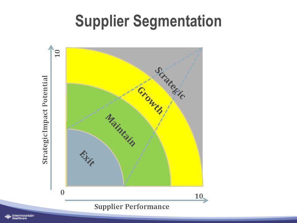 Supplier Segmentation