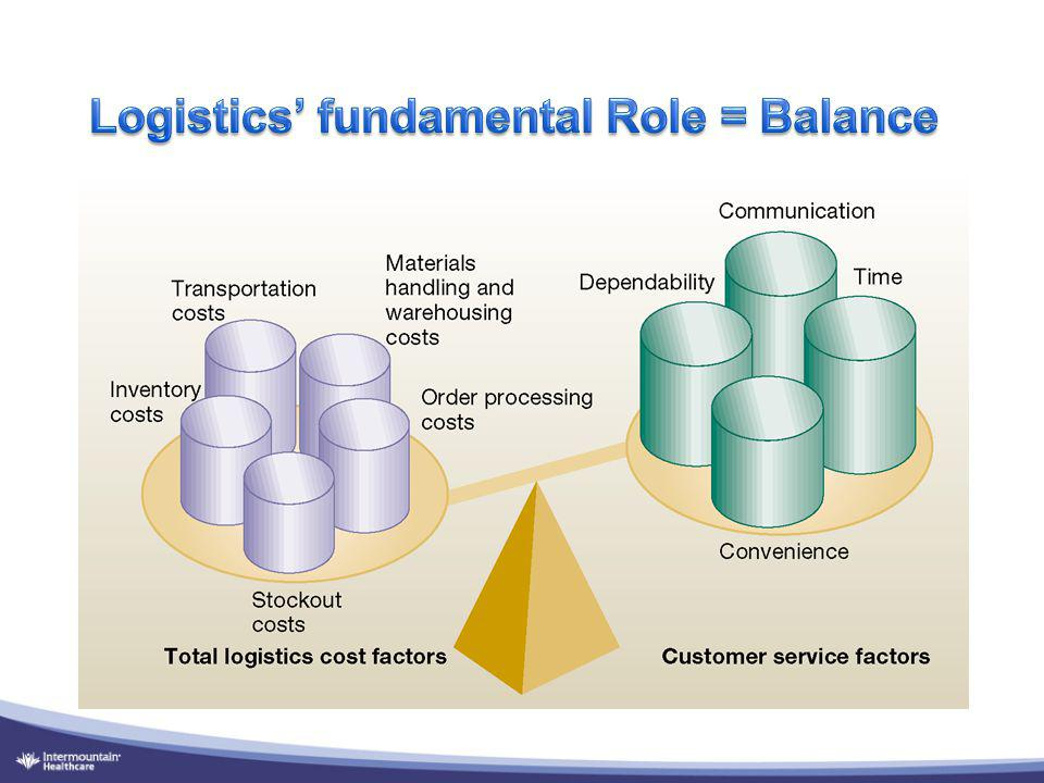 Logistics' fundamental Role = Balance