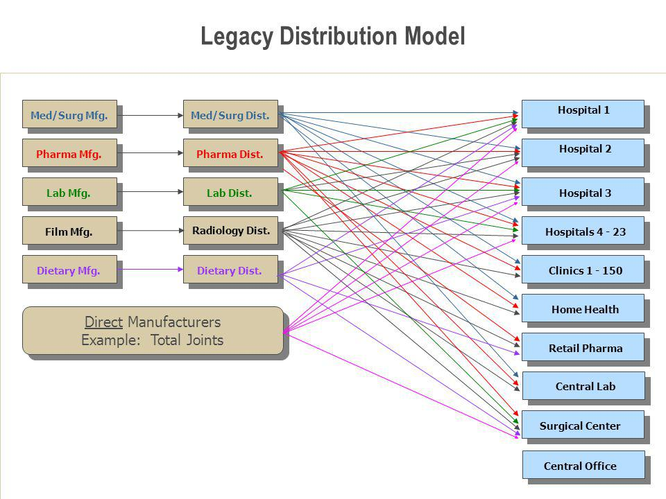 Legacy Distribution Model