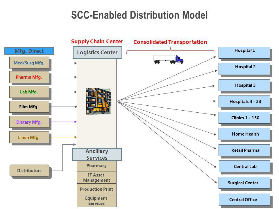 SCC-Enabled Distribution Model